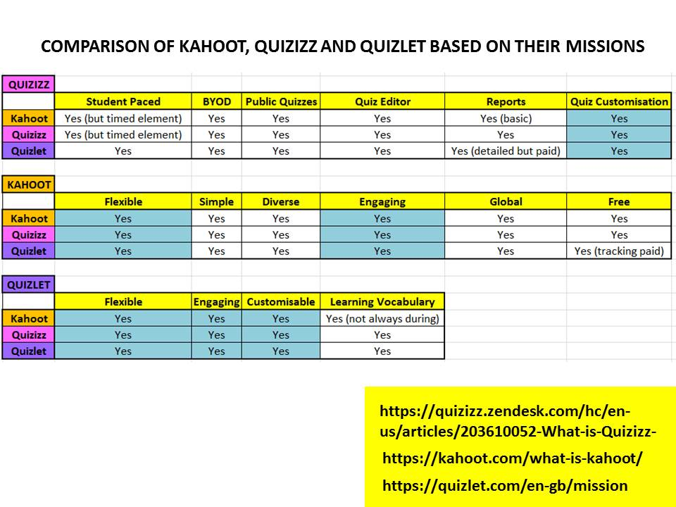 Kahoot Quizlet Quizizz Review