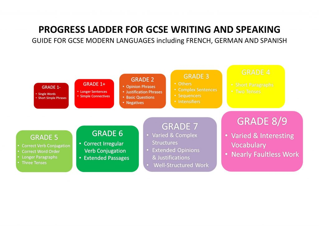 GCSE Modern Languages Progress Ladder Display for Writing and Speaking