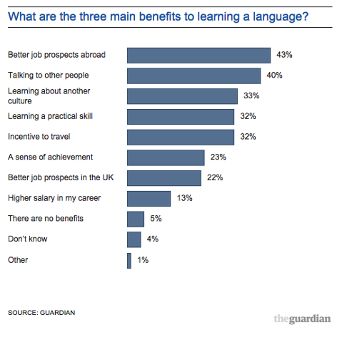 the benefits of learning a language